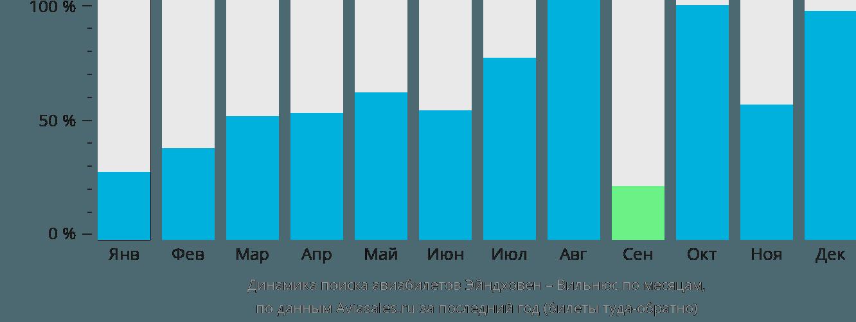 Динамика поиска авиабилетов из Эйндховена в Вильнюс по месяцам