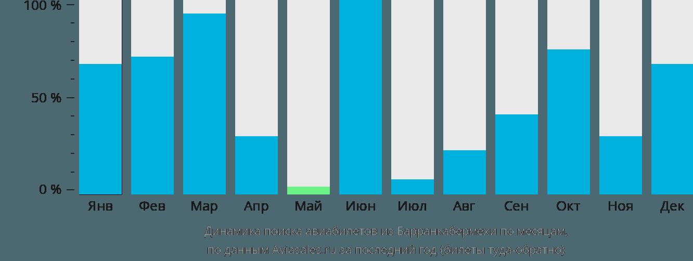 Динамика поиска авиабилетов из Барранкабермехи по месяцам