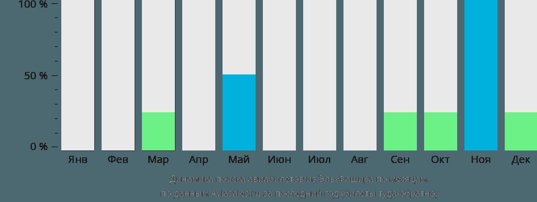 Динамика поиска авиабилетов из Эль-Фашира по месяцам