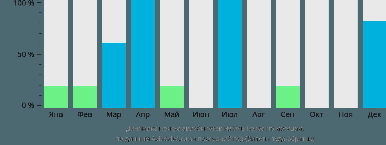 Динамика поиска авиабилетов из Эль-Голеа по месяцам