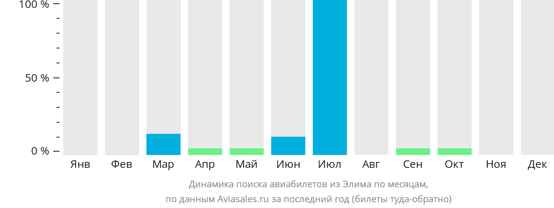 Динамика поиска авиабилетов из Элима по месяцам