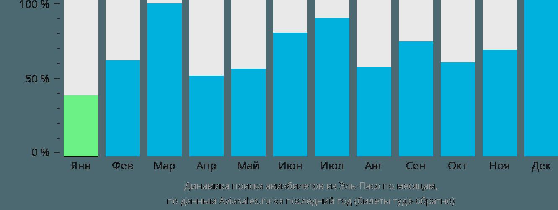 Динамика поиска авиабилетов из Эль-Пасо по месяцам