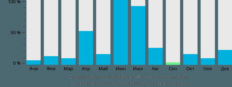 Динамика поиска авиабилетов из Эль-Пасо в Манилу по месяцам