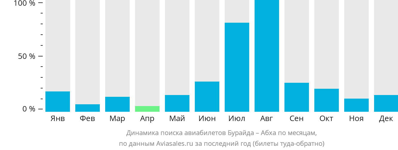 Динамика поиска авиабилетов из Бурайды в Абху по месяцам
