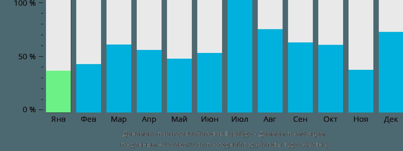Динамика поиска авиабилетов из Бурайды в Даммам по месяцам