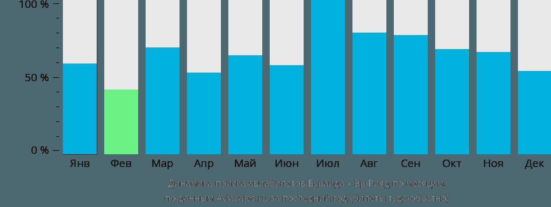Динамика поиска авиабилетов из Бурайды в Эр-Рияд по месяцам