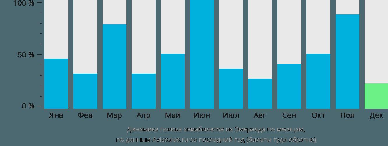 Динамика поиска авиабилетов из Эмералда по месяцам