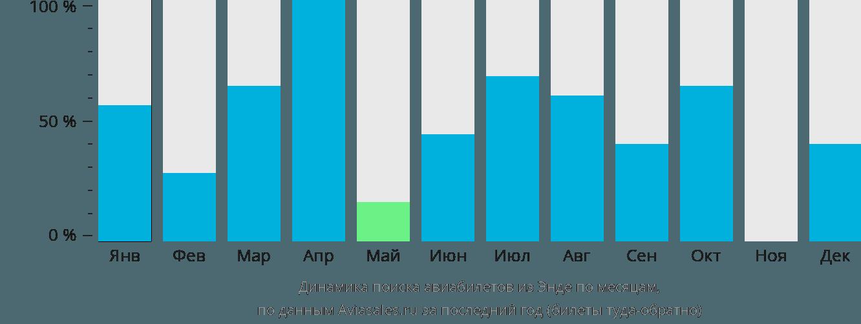 Динамика поиска авиабилетов из Энде по месяцам