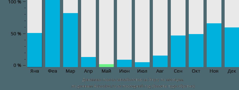 Динамика поиска авиабилетов из Энугу по месяцам