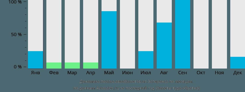 Динамика поиска авиабилетов из Эсперанса по месяцам