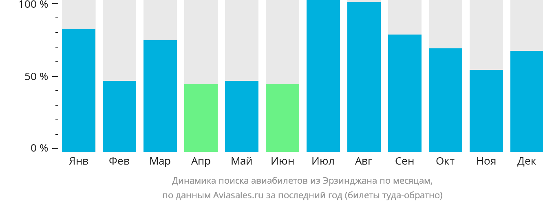 Динамика поиска авиабилетов из Эрзинджана по месяцам
