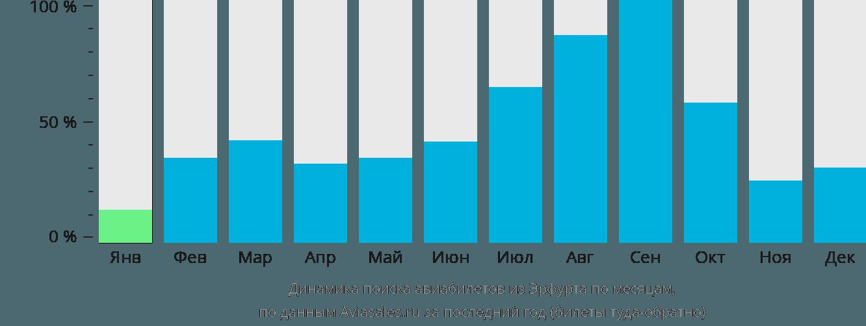 Динамика поиска авиабилетов из Эрфурта по месяцам