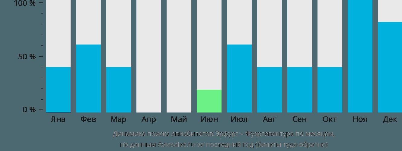 Динамика поиска авиабилетов из Эрфурта в Фуэртевентуру по месяцам