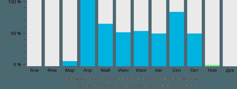 Динамика поиска авиабилетов из Эрфурта в Ираклион (Крит) по месяцам