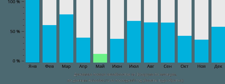 Динамика поиска авиабилетов из Эрзурума по месяцам