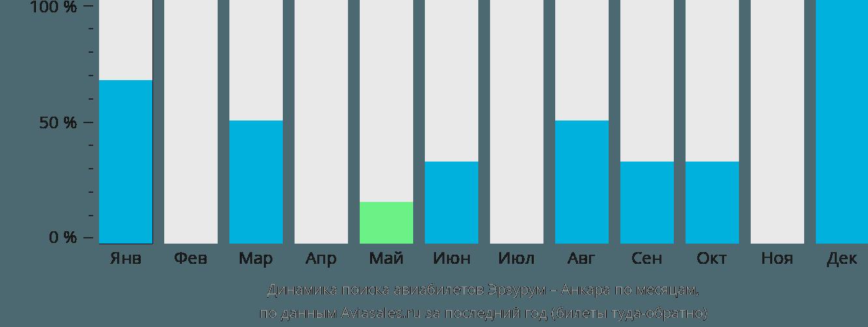 Динамика поиска авиабилетов из Эрзурума в Анкару по месяцам