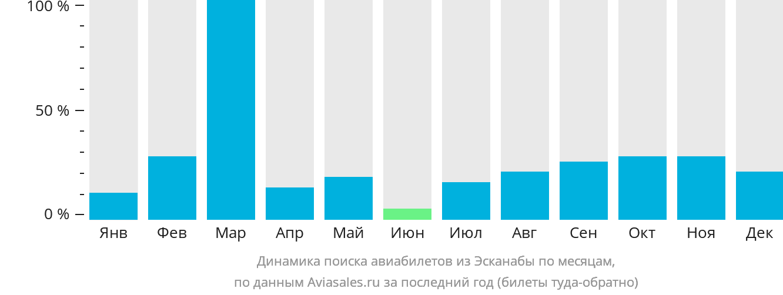 Динамика поиска авиабилетов из Эсканабы по месяцам