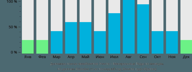 Динамика поиска авиабилетов из Элисты в Минеральные воды по месяцам
