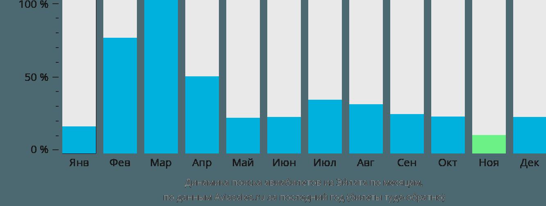 Динамика поиска авиабилетов из Эйлата по месяцам