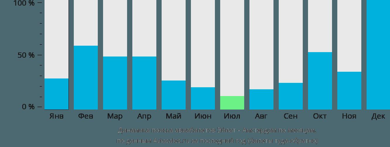Динамика поиска авиабилетов из Эйлата в Амстердам по месяцам