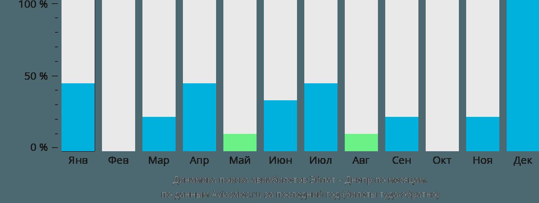 Динамика поиска авиабилетов из Эйлата в Днепр по месяцам