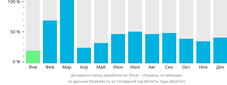 Динамика поиска авиабилетов из Эйлата в Израиль по месяцам