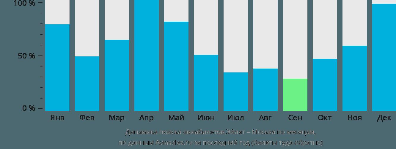 Динамика поиска авиабилетов из Эйлата в Москву по месяцам