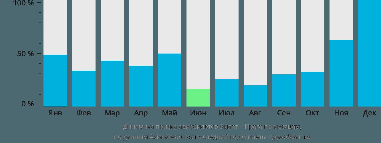 Динамика поиска авиабилетов из Эйлата в Прагу по месяцам