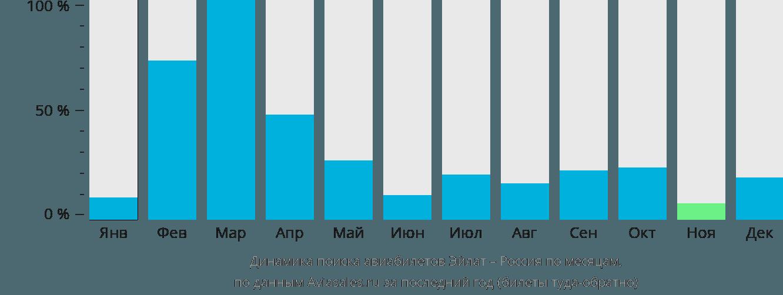 Динамика поиска авиабилетов из Эйлата в Россию по месяцам