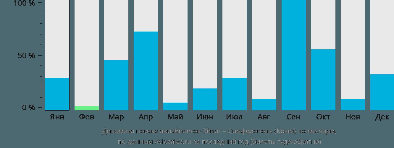 Динамика поиска авиабилетов из Эйлата в Симферополь  по месяцам