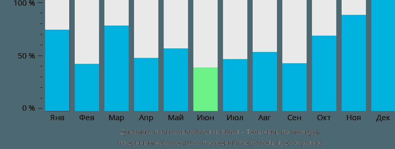 Динамика поиска авиабилетов из Эйлата в Тель-Авив по месяцам