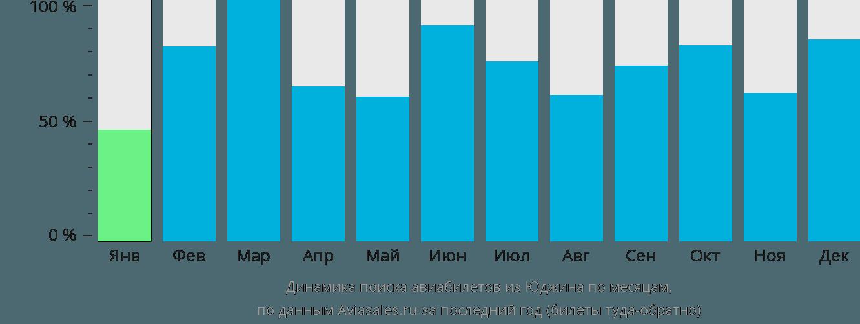 Динамика поиска авиабилетов из Юджина по месяцам