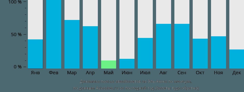 Динамика поиска авиабилетов из Эль-Аюна по месяцам