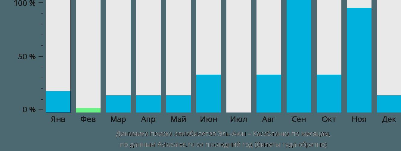 Динамика поиска авиабилетов из Эль-Аюна в Касабланку по месяцам