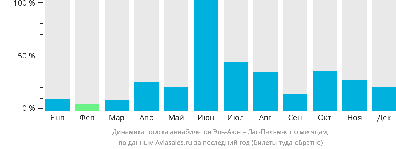 Динамика поиска авиабилетов из Эль-Аюна в Лас-Пальмас по месяцам