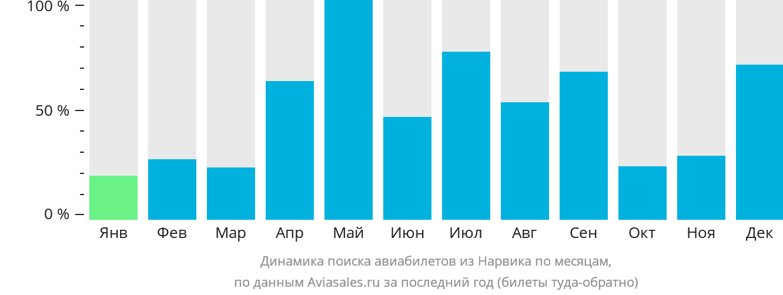Динамика поиска авиабилетов из Нарвика по месяцам