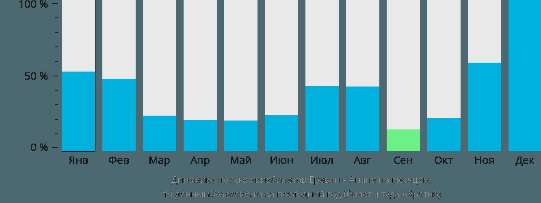 Динамика поиска авиабилетов из Еревана в Анапу по месяцам