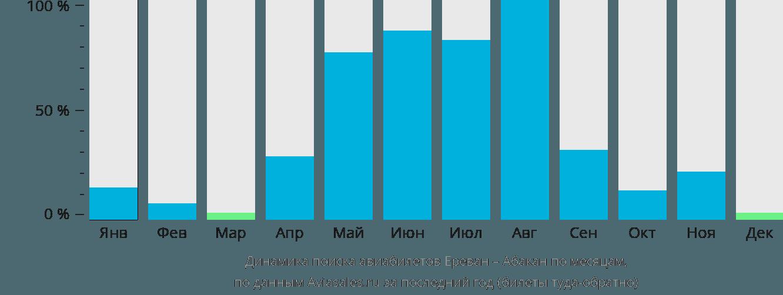 Динамика поиска авиабилетов из Еревана в Абакан по месяцам