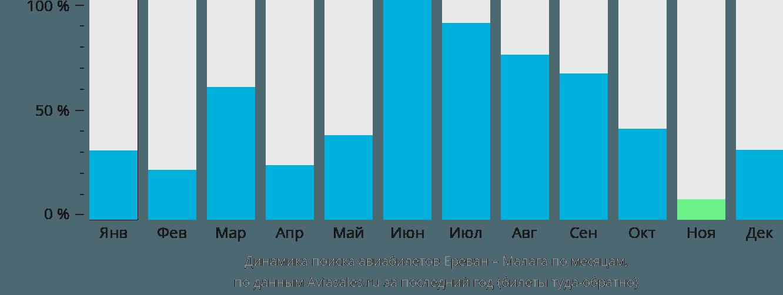 Динамика поиска авиабилетов из Еревана в Малагу по месяцам