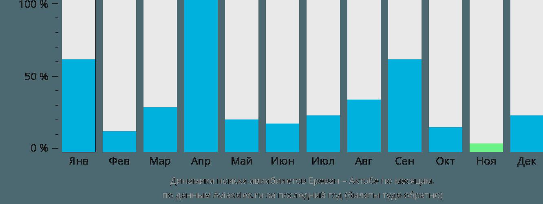 Динамика поиска авиабилетов из Еревана в Актобе по месяцам