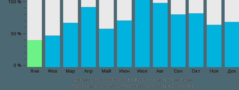 Динамика поиска авиабилетов из Еревана в Алматы по месяцам