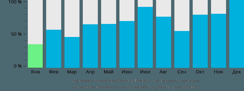 Динамика поиска авиабилетов из Еревана в Амстердам по месяцам