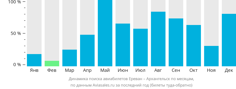 Динамика поиска авиабилетов из Еревана в Архангельск по месяцам
