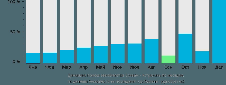 Динамика поиска авиабилетов из Еревана в Астрахань по месяцам