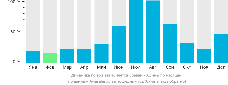Динамика поиска авиабилетов из Еревана в Афины по месяцам