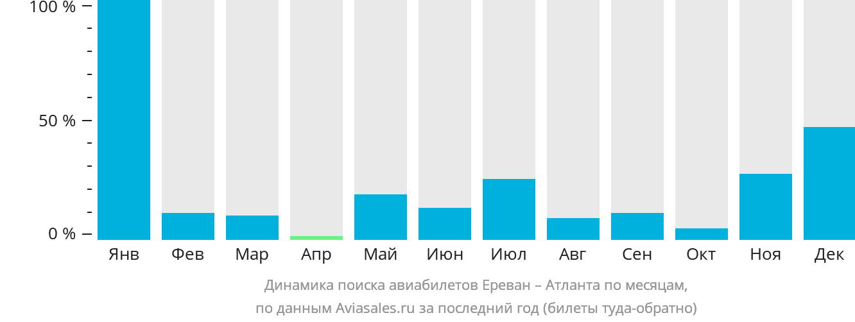 Динамика поиска авиабилетов из Еревана в Атланту по месяцам