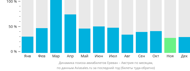 Динамика поиска авиабилетов из Еревана в Австрию по месяцам