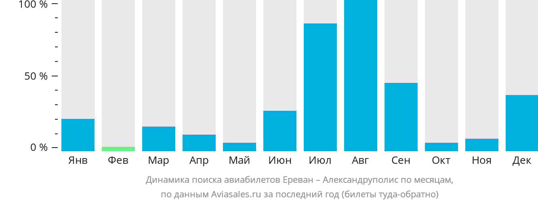 Динамика поиска авиабилетов из Еревана в Александруполис по месяцам