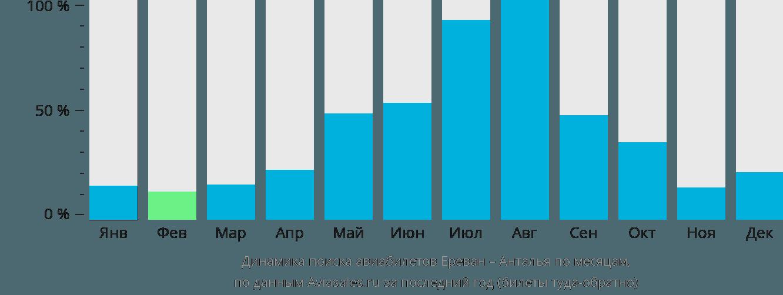 Динамика поиска авиабилетов из Еревана в Анталью по месяцам