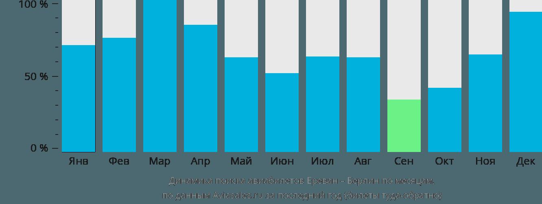 Динамика поиска авиабилетов из Еревана в Берлин по месяцам